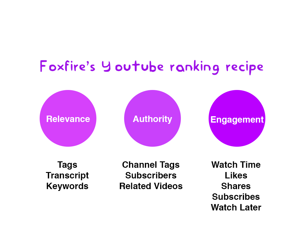 Foxfire's Youtube SEO recipe