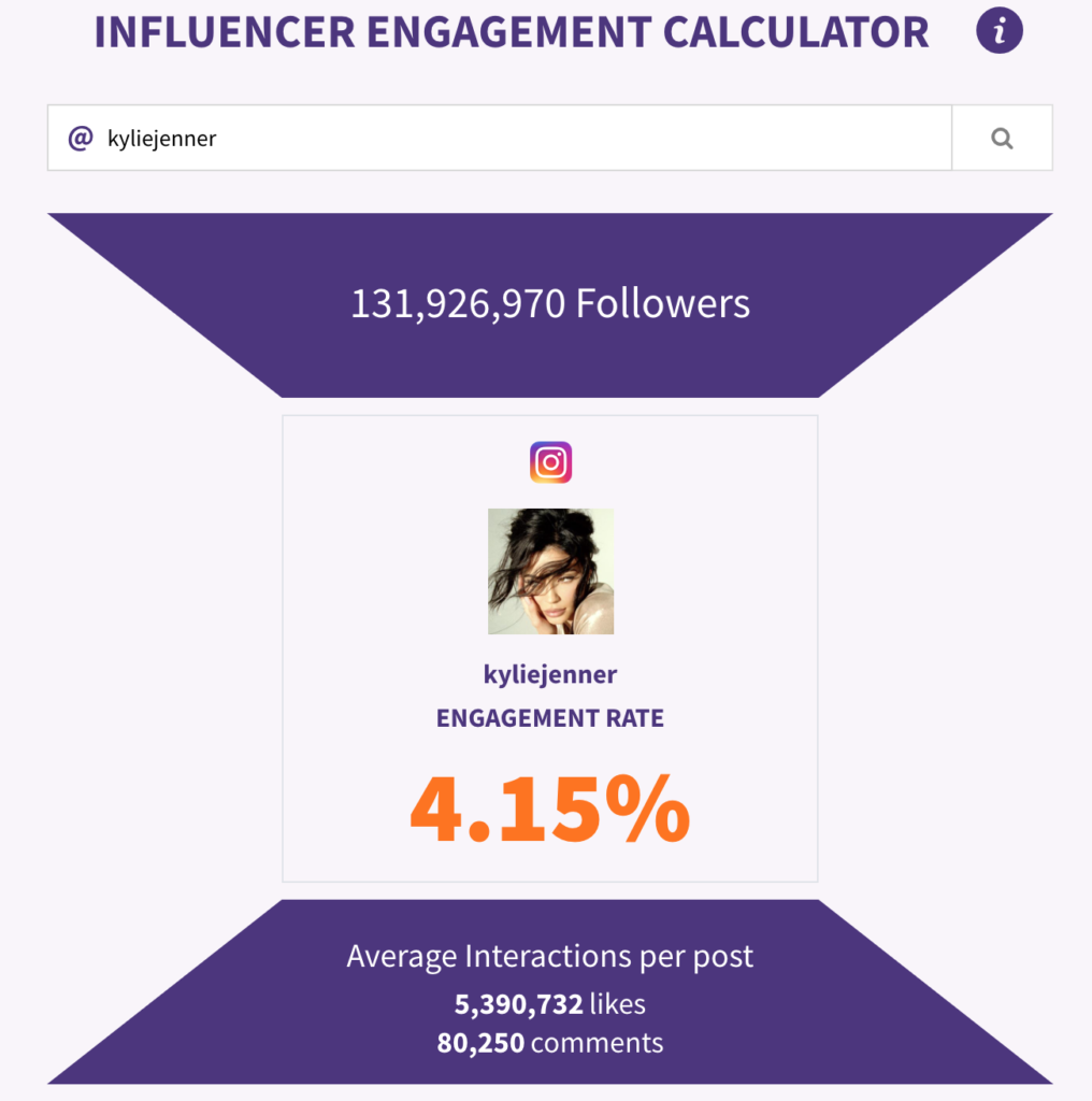 Check an influencer's engagement rate with Phlanx